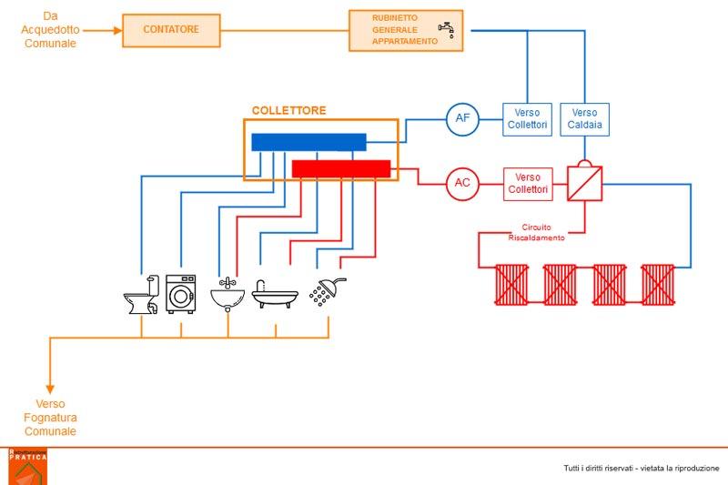 Rifacimento impianto idraulico: schema appartamento