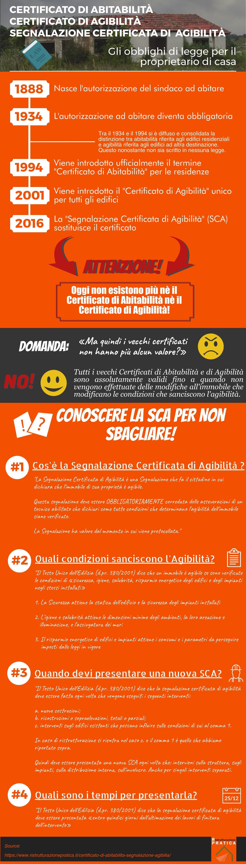 certificato di abitabilità: infografica