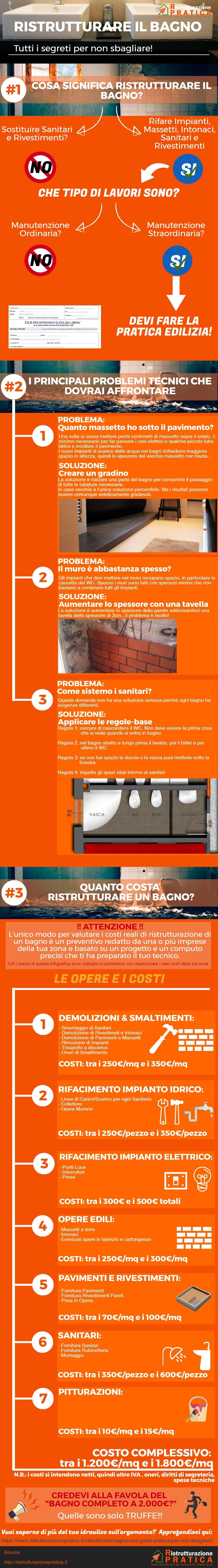 Ristrutturare bagno - infografica