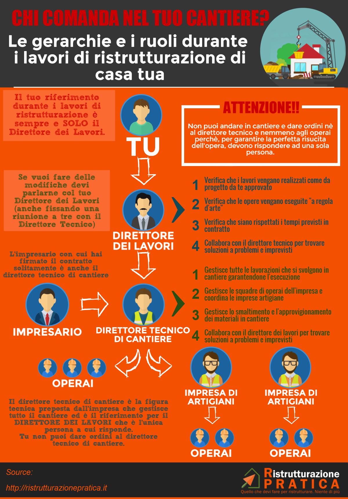gerarchie di cantiere - infografica