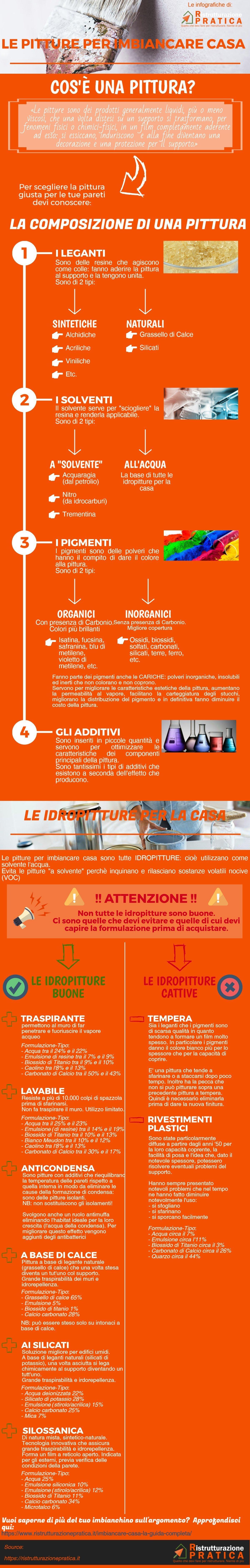 imbiancare casa: l'infografica