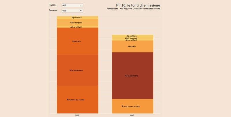 Fonti di inquinamento