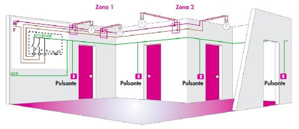Cablaggio di un impianto domotico