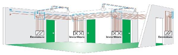 cablaggio di un impianto elettrico tradizionale