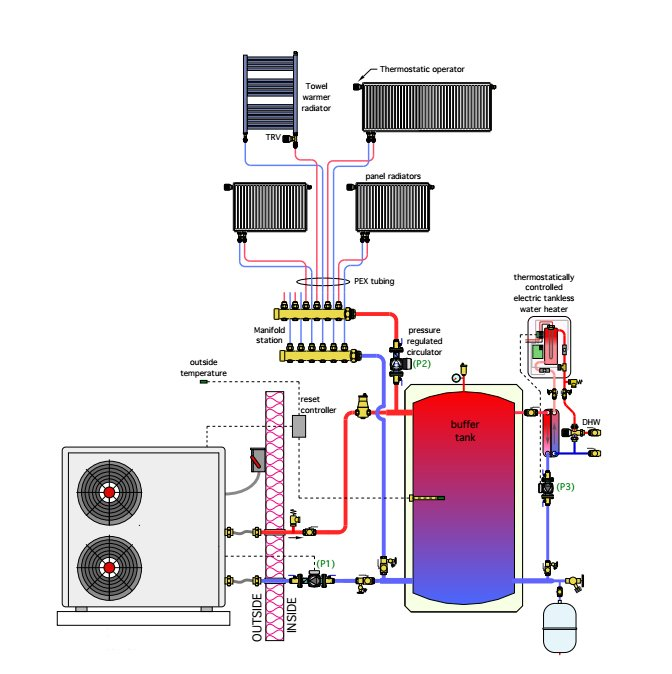 Riscaldamento con pompa di calore idronica
